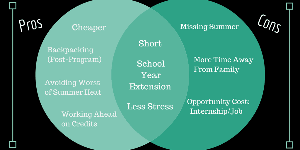 Pros & Cons of Summer Study Abroad - A Sara Laughed Guest Post