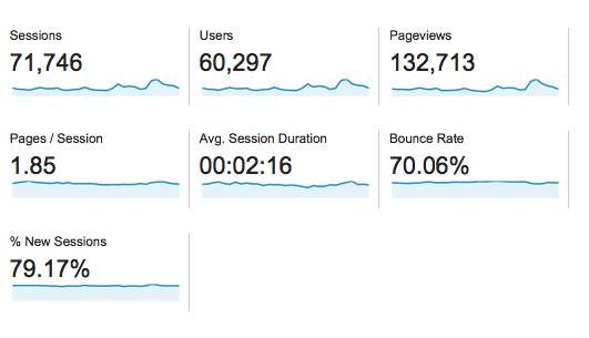 Behind the Blog: July Traffic and Growth