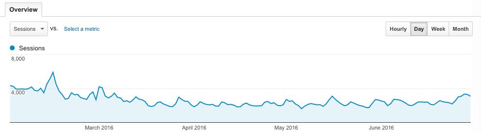 Traffic in Spring 2016