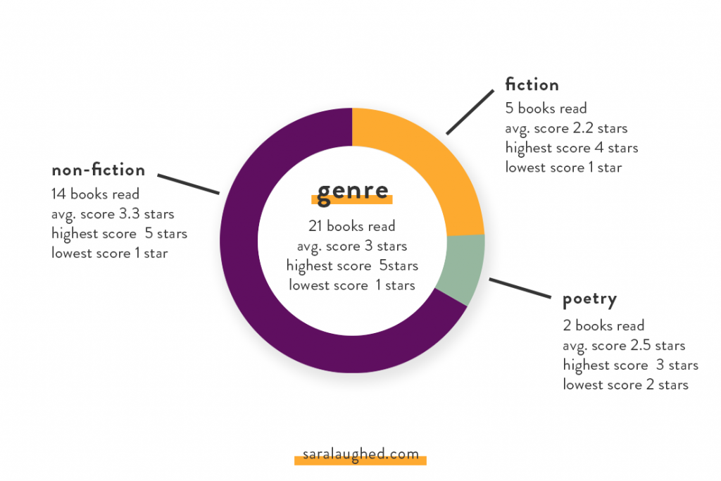 Genre Breakdown of What I Read in January and February