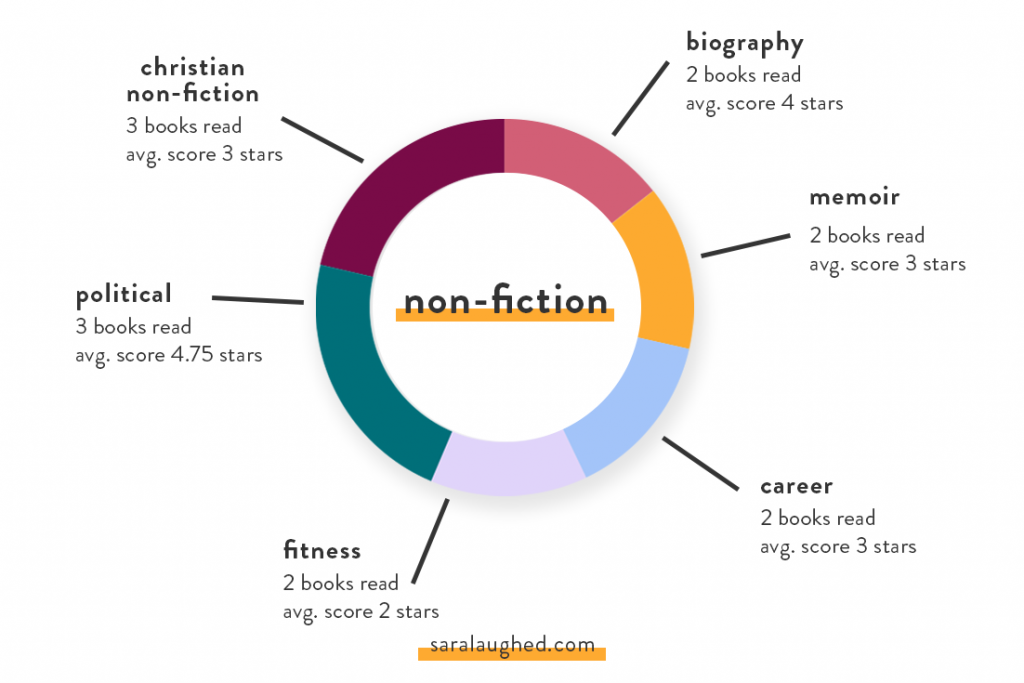 Non-fiction Breakdown of What I Read in January and February